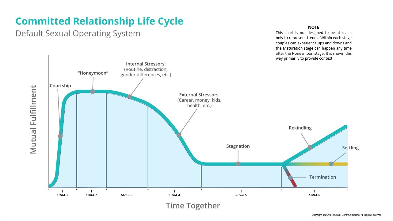The (Almost) Inevitable Relationship Life Cycle - The Good Men Project