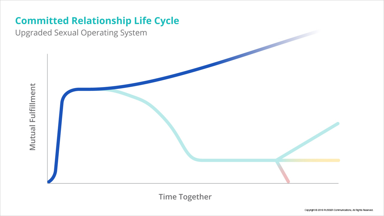 The (Almost) Inevitable Relationship Life Cycle - The Good