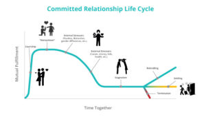 The (Almost) Inevitable Relationship Life Cycle