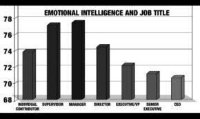 Why Your Boss Lacks Emotional Intelligence