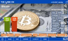 Bitcoin Hits an Iceberg, but Social Hasn't Abandoned Ship