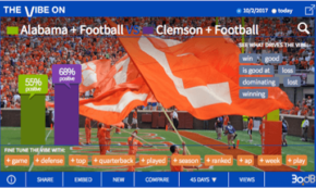 Clemson Second in AP Poll, First in Social's Heart