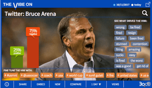 Twitter Ready to Boot U.S. Soccer Coach Bruce Arena