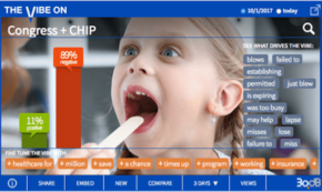 Congress Bungles CHIP Funding, and Social is Steamed