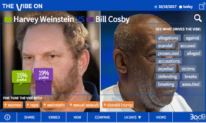 Weinstein's Pulling Even Higher Negatives Than Cosby