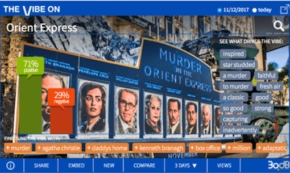 'Murder on the Orient Express' Slays Social