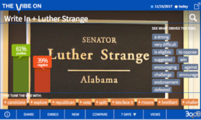 Support for the Strange Alternative to Roy Moore