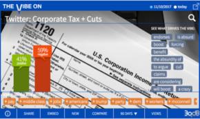 Corporate Tax Breaks Get No Break on Social