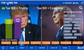 More Tax-Bill Kudos for Congress Than POTUS