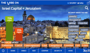 Jerusalem as Israel's Capital Has Support in Social