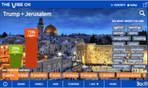 O Jerusalem! Oh No, President Trump!