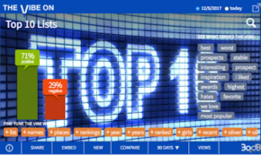 End-of-Year Top 10 Lists Tops With Social