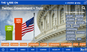 Despite Strong Economy, Trust in Government Weakens
