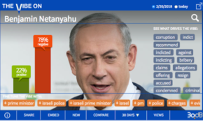 'Bibi' Blasted as Corruption Investigation Heats Up