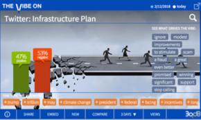 Trump's Infrastructure Plan Crumbles Online