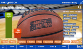 Twitter Pumped for March Madness Despite Snubs