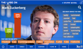 Zuckerberg is More Like Suckerberg These Days