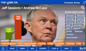 Firing at Jeff Sessions Over the Firing of FBI's McCabe