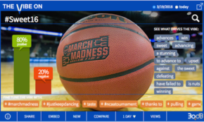 March Madness is Insane – and Social is Lovin' it