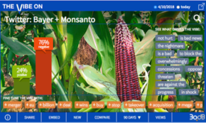 Bayer's Purchase of Monsanto Rounds Up Online Fears