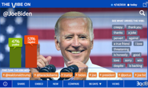 Uh Oh, Joe Biden is the 2020 Dem Frontrunner