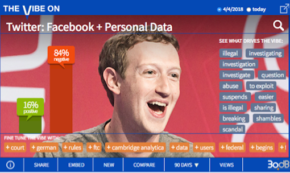 Social is Furious as Facebook Data Breaches Revealed