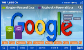 FB Takes a Pounding While Google Gets a Pass on Data