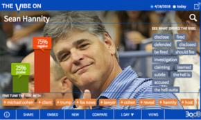 Stunning Revelation Drives Up Hannity's Negatives
