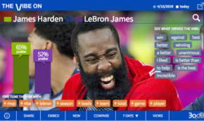 Harden is MVP Favorite and Ahead of King James, Too