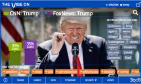Surprise! Fox Not Much More Upbeat About Prez Than CNN