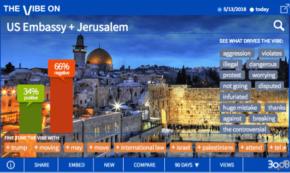 Jerusalem Embassy a Deadly Blunder, Social Says