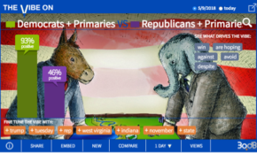 A Landslide Online for Dems After Midterms Primaries