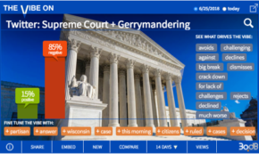 Twitter Rage at SCOTUS Approach to Gerrymandering