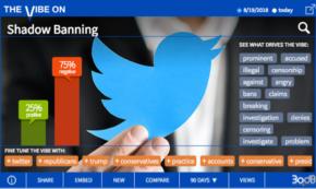Alleged 'Shadow Banning' Has Twitter in Negative Spotlight