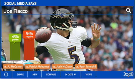 Bottom Tier QBs: Flacco Gets Least, McCown Most Respect